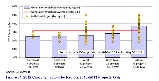 Capacity factor by region 2010-1011