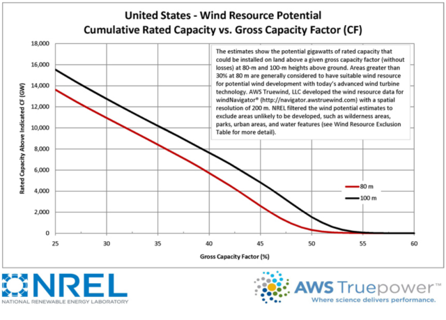 Wind Resource US